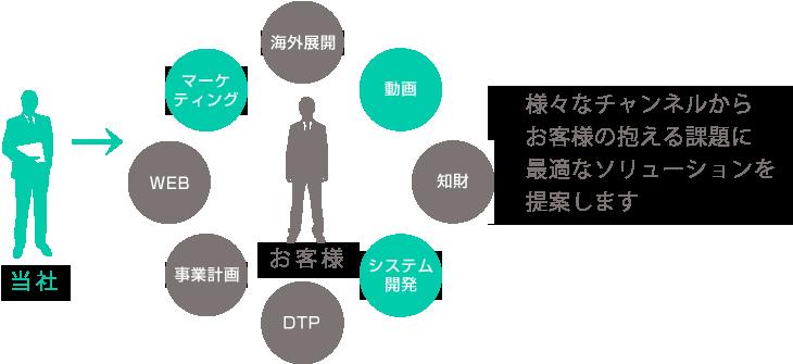 業務配分の流れイメージ
